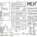 Mchy klasa 5 – Biologia KP