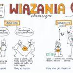 Klasa 7 Chemia – Reakcje chemiczne cz.2. Księżniczka Chemia. Sketchnotka.