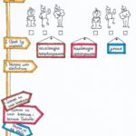 Klasa 7. Chemia – Wiązanie jonowe. Sketchnotka.