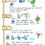 Klasa 7. Chemia – Wiązanie kowalencyjne. Sketchnotka.